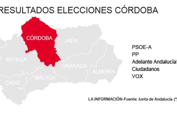 Resultados Elecciones Andalucía 2018 en Córdoba