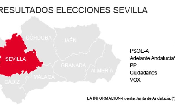 Resultados Elecciones Andalucía 2018 en Sevilla