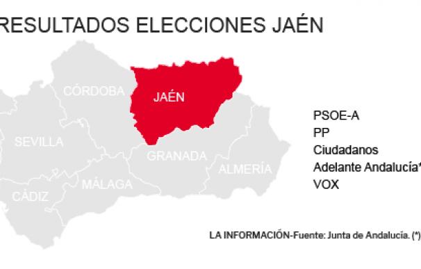 Resultados Elecciones Andalucía 2018 en Jaén