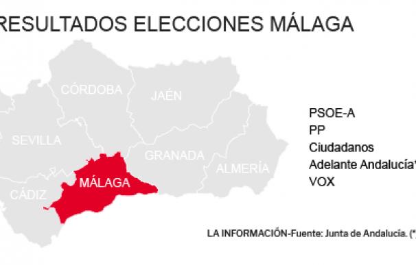 Resultados Elecciones Andalucía 2018 en Málaga