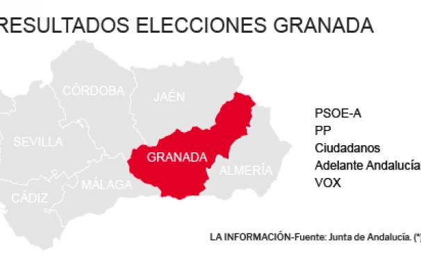 Resultados Elecciones Andalucía 2018 en Granada