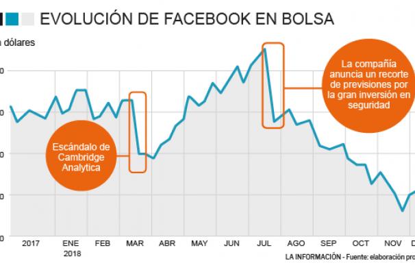 Evolución de Facebook en bolsa