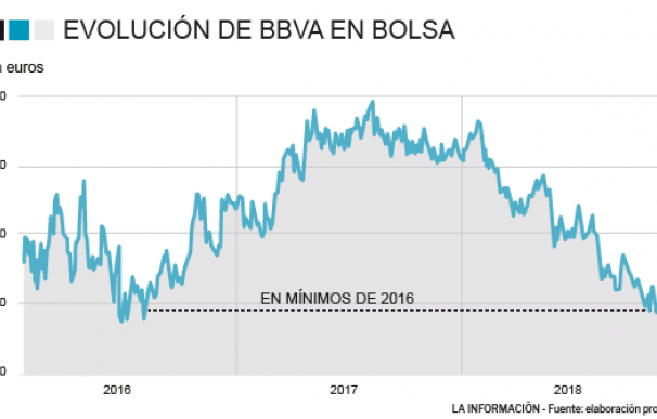 Evolución bursátil de BBVA