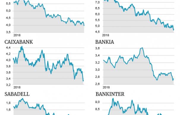 2018, un año para olvidar de la banca en bolsa
