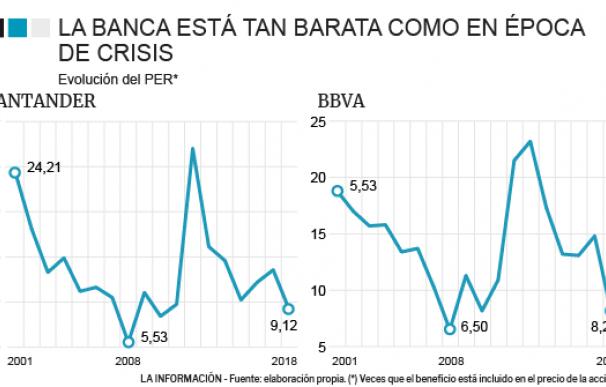 Banco Santander-BBVA-Caixabank-banca-PER