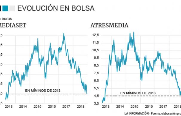Evolución de Mediaset y Atresmedia en bolsa
