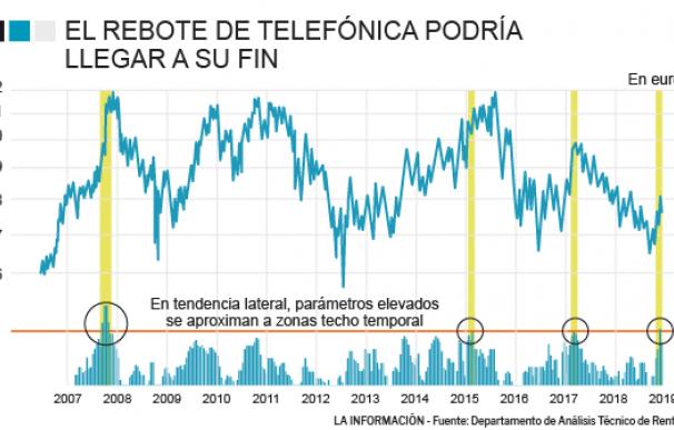 Evolución de Telefónica en bolsa