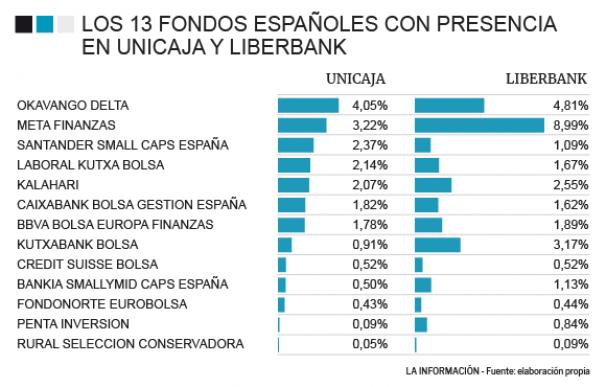 Fondos de inversión en Unicaja y Liberbank