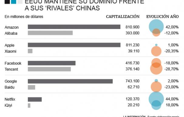 Evolución en bolsa de las grandes compañías de EEUU y China