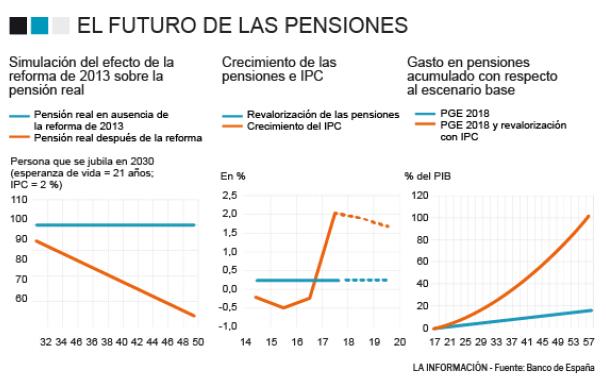 Gráfico Proyección Gasto en Pensiones Banco de España