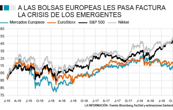 Evolución de las principales bolsas en los últimos cuatro años