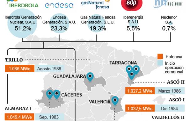 La red societaria de los propietarios de nucleares es compleja.
