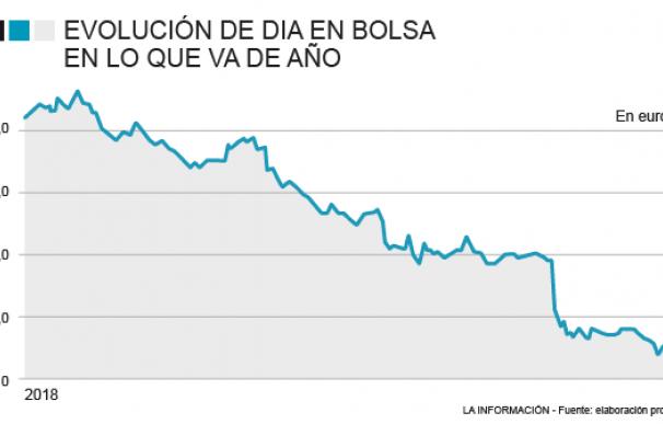 S&P vuelve a la carga: rebaja la nota a Dia y ya van tres veces desde octubre pasado