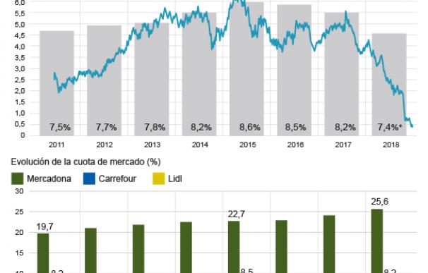 Evolución de la cuota de mercado de las grandes compañías del sector consumo