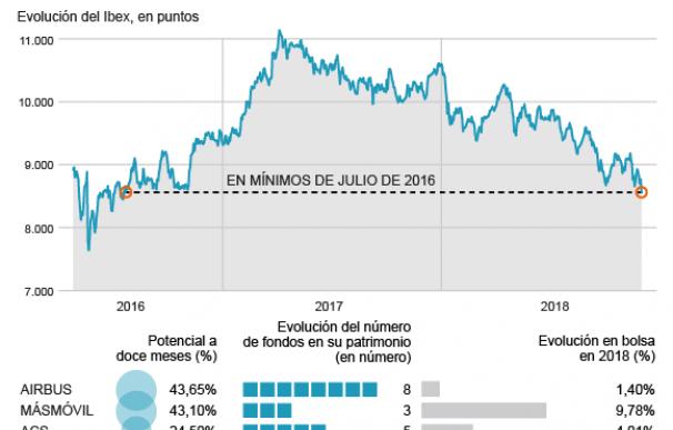 Mejores compañías de la bolsa española para invertir