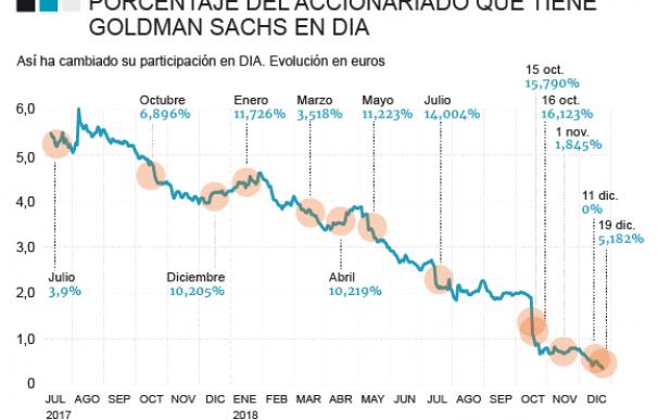 Goldman Sachs en Dia