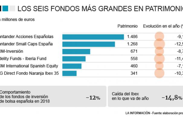 Evolución de los fondos de inversión