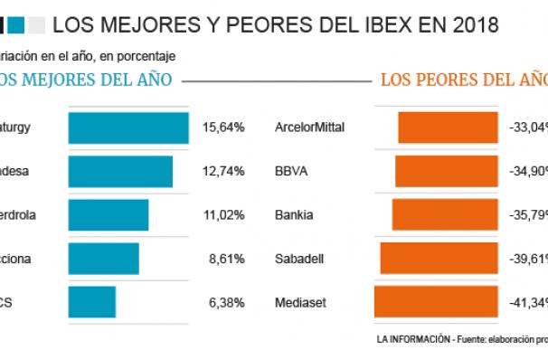 Ibex valores