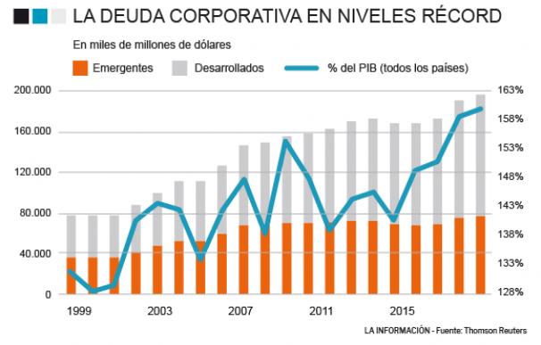Evolución deuda corporativa