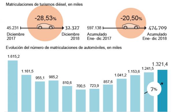 Matriculaciones coches 2018