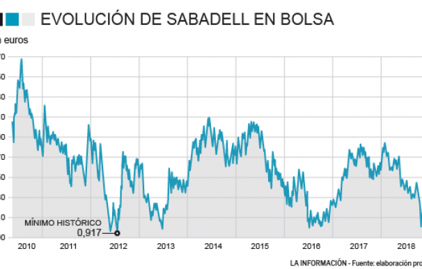 Evolución bursátil Banco Sabadell