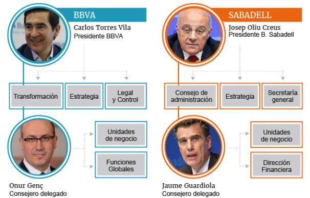 Organigrama de BBVA y Banco Sabadell