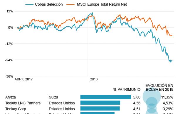 Evolución de las compañías del Cobas Selección en 2019