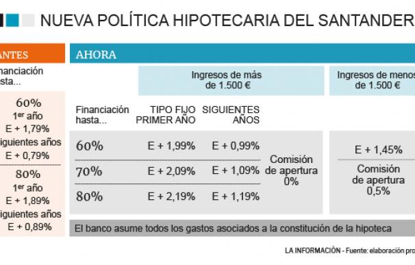 Política de precios hipotecas Santander