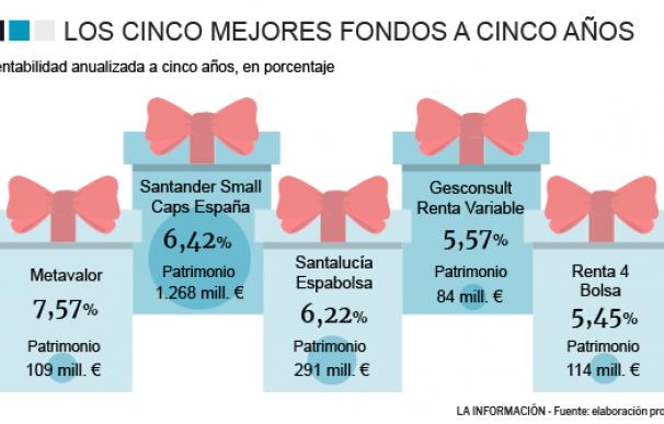 Los cinco mejores fondos de bolsa española a cinco años