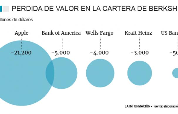 Valores en cartera de Berkshire Hathaway