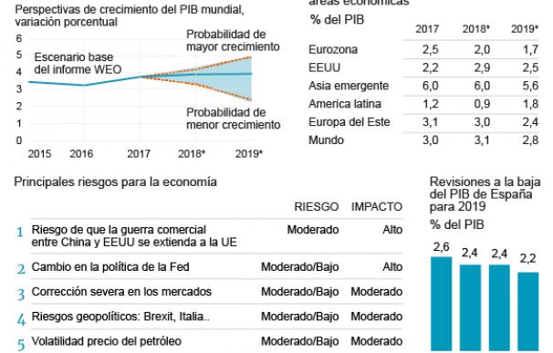 Gráfico datos macro recesión