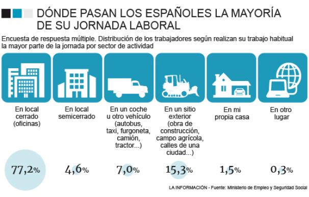 Gráfico sobre dónde dicen los españoles que desarrollan su trabajo