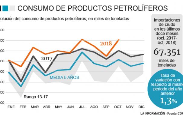 Gráfico importación petróleo.