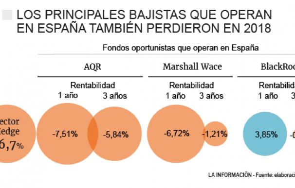 Evolución de los bajistas en España