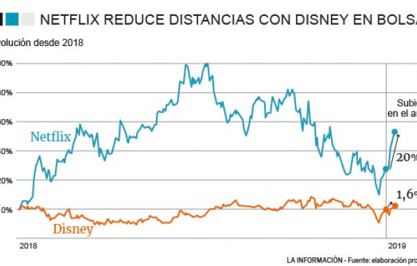 Evolución de Netflix y Disney en bolsa
