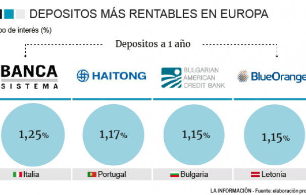 Mejores depósitos en Europa a un año