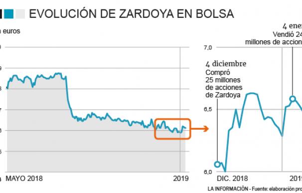 Credit Suisse gana un millón de euros con Zardoya en un mes