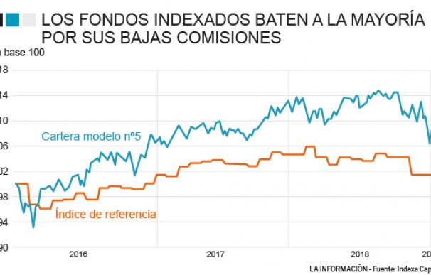 Evolución de los fondos indexados