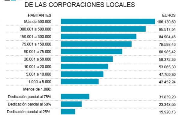 Gráfico retribución máxima de los alcaldes en 2019
