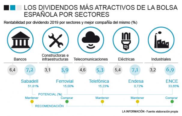 Mejores dividendos por sectores