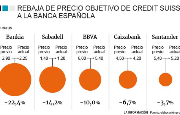 Rebaja de precio objetivo a la banca española por Credit Suisse