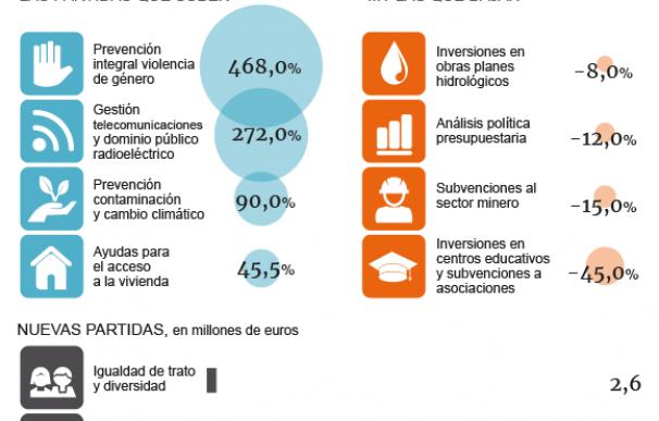 Gráfico De los Presupuestos de Rajoy a los de Sánchez