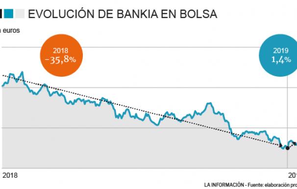 Arrecia la presión de bajistas y mercado sobre Bankia