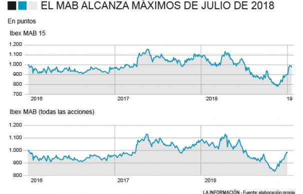 Evolución del Mercado Alternativo Bursátil (MAB)