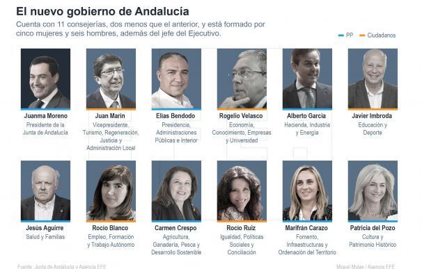 El nuevo gobierno de Andalucía
