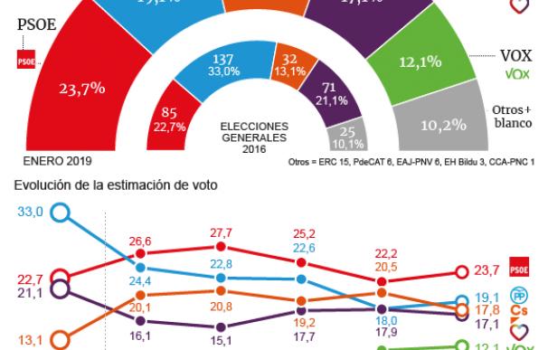 PP, Cs y Vox sumarían en unas generales y anticipan una coalición a la andaluza