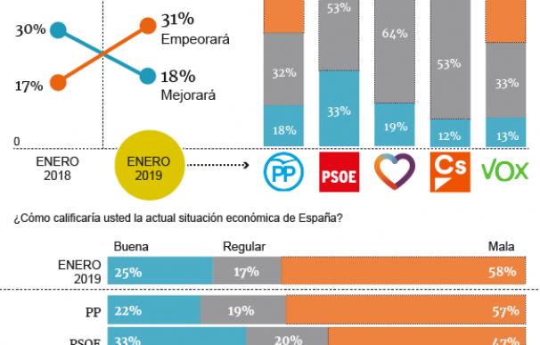 Los españoles anticipan una nueva crisis económica pese al plan social de Sánchez