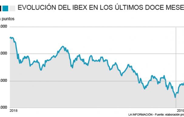 Evolución del Ibex 35 en los últimos doce meses