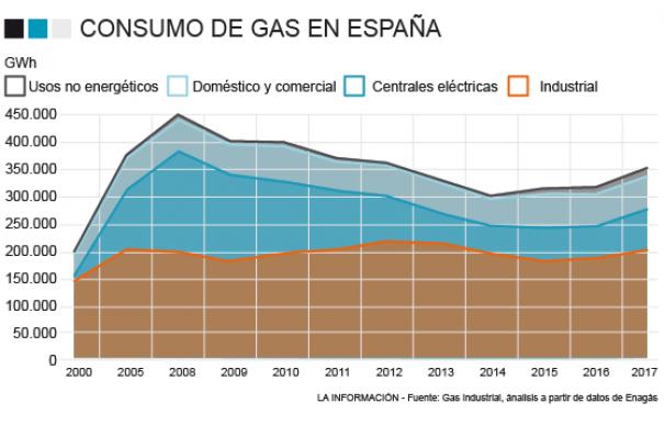 Gráfico gas consumo España.