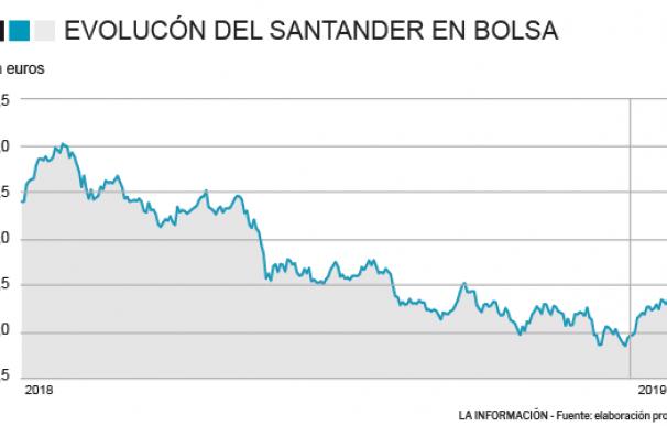 Evolución del Santander en bolsa